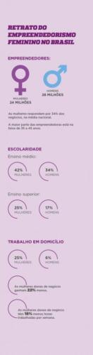 Retrato do Empreendedorismo Feminino no Brasil